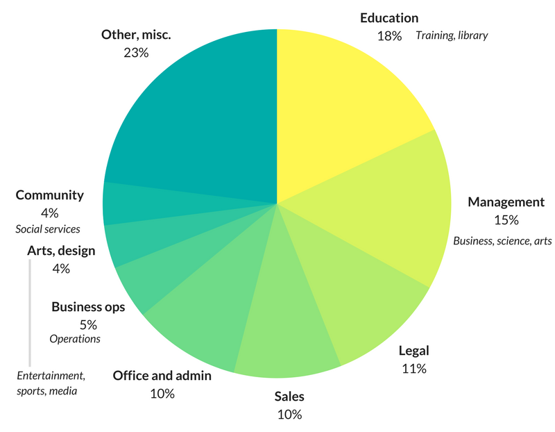 Careers of history majors by industry