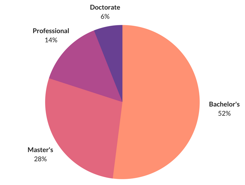 Highest education attainment for history majors by degree